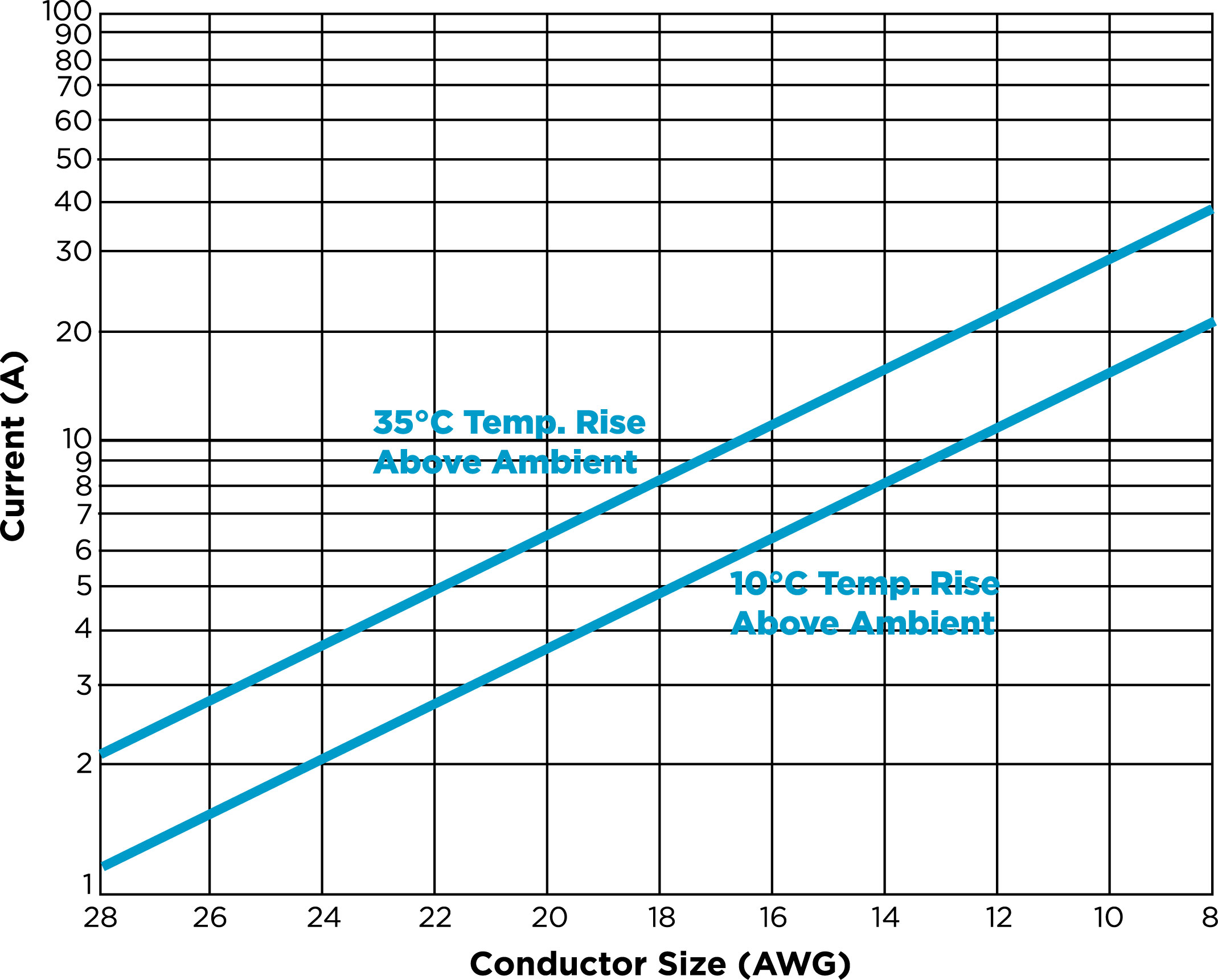 Current vs Conductor Size Chart